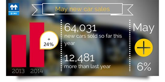 May Car Sales
